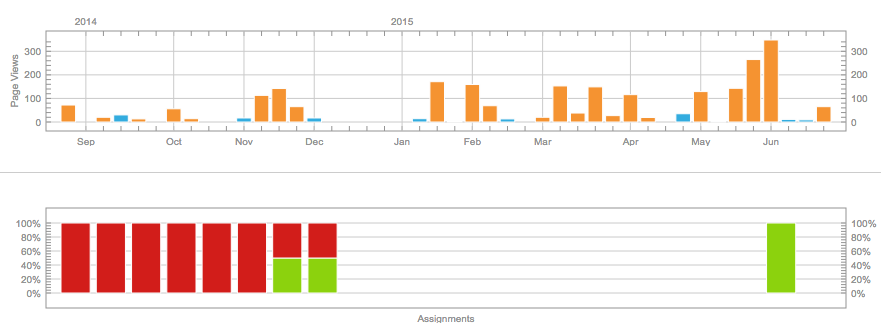 Screenshot of course analytics showing when students logged in online and how much they have participated
